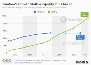 Pandora's Growth Stalls as Spotify Pulls Ahead