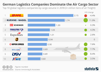 German Logistics Companies Dominate the Air Cargo Sector