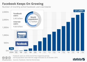 Facebook Keeps On Growing