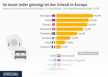 Urlaub Infografik - So teuer (oder günstig) ist der Urlaub in Europa