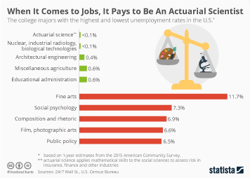Unemployment Infographic - When It Comes to Jobs, It Pays to Be An Actuarial Scientist