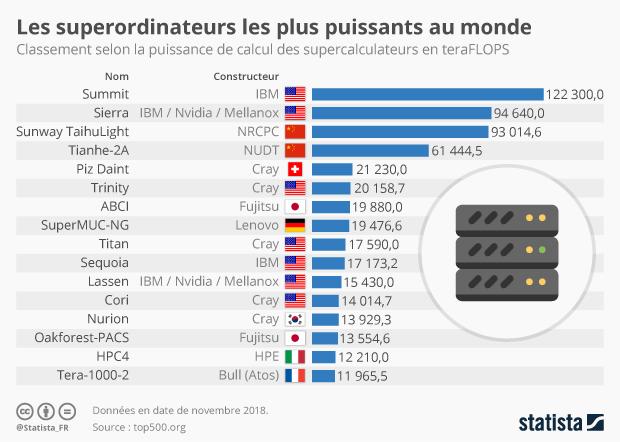 supercalculateurs les plus puissants du monde