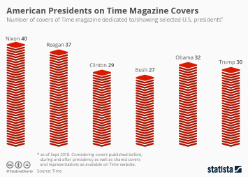 Magazine Industry Infographic - U.S. Presidents on Time Magazine Covers