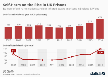 Mental Health Infographic - Self-Harm on the Rise in UK Prisons