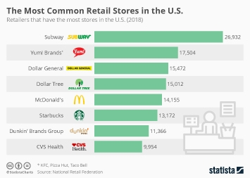 The Most Common Retail Stores in the U.S.
