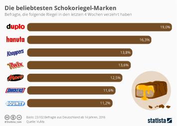 Süßigkeiten Infografik - Die beliebtesten Schokoriegel-Marken