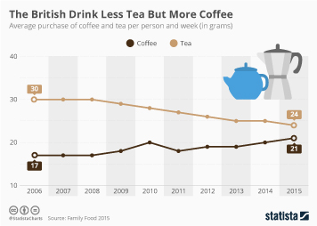 Hot drinks in Europe Infographic - The British Drink Less Tea But More Coffee