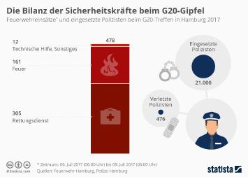 G20 Infografik - Die Bilanz der Sicherheitskräfte beim G20-Gipfel