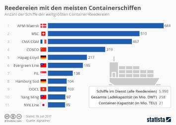 Die größten Container-Reedereien nach Flottensärke