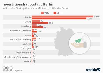 Investitionshauptstadt Berlin