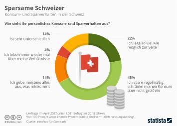 Sparsame Schweizer