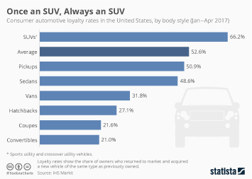 U.S. Automotive Industry Infographic - Once an SUV, Always an SUV