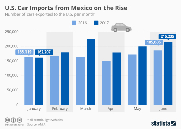 Auto Dealers in the U.S. Infographic - U.S. Car Imports from Mexico on the Rise