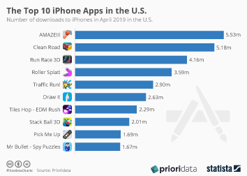 The Top 10 iPhone Apps in the U.S.