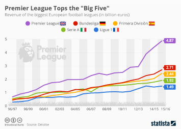 Football in the UK Infographic - Premier League Tops the Big Five by Far