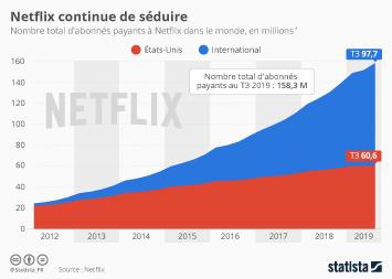 Netflix continue de séduire