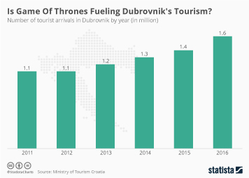 Croatia Infographic - Is Game Of Thrones Fueling Dubrovnik's Tourism?