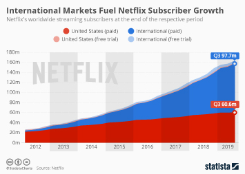 Netflix Infographic - Netflix Continues to Grow Internationally