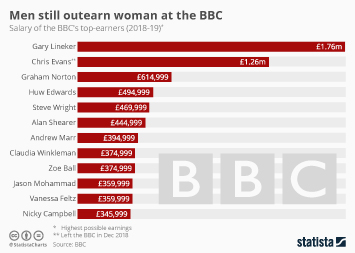 Men still outearn women at the BBC