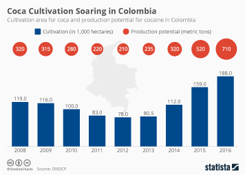 Colombia Infographic - Coca Cultivation Soaring in Colombia