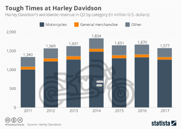 Motorcycle Industry in the U.S. Infographic - Tough Times at Harley Davidson