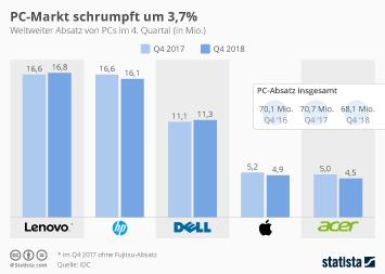 PC-Markt schrumpft um 3,7 Prozent