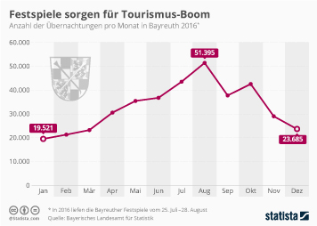 Festspiele sorgen für Tourismus-Boom