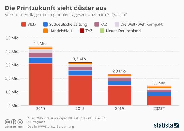verkaufte Auflage überregionaler Tageszeitungen in Deutschland