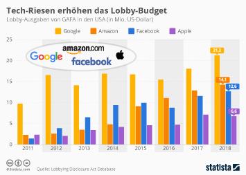 Tech-Riesen erhöhen das Lobby-Budget