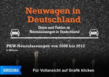 Neuwagen in Deutschland