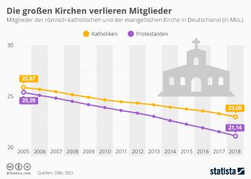 Kirche Infografik - Die großen Kirchen verlieren Mitglieder