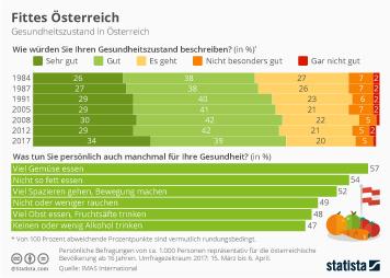 Pharmaindustrie in Österreich Infografik - Fittes Österreich
