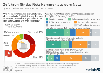 Strommarkt in der Schweiz Infografik - Gefahren für das Netz kommen aus dem Netz