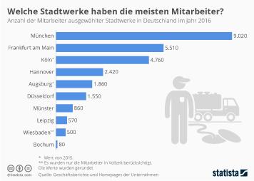 Öffentliche Aufträge Infografik - Welche Stadtwerke haben die meisten Mitarbeiter?