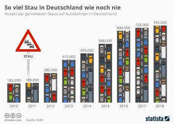 Verkehrslage Deutschland