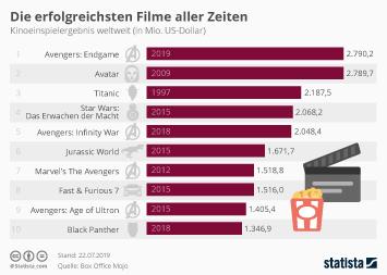 Kino Infografik - Die erfolgreichsten Kinofilme aller Zeiten