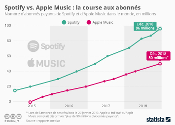 Spotify distance peu à peu Apple Music