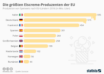 Süßwaren Infografik - Die größten Eiscreme-Produzenten der EU