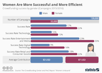 Women are More Successful and More Efficient