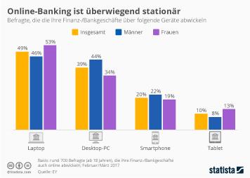 Online-Banking Infografik - Online-Banking ist überwiegend stationär