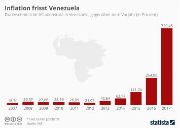 Rapider Anstieg der Inflation in Venezuela