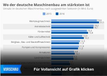 Maschinenbau Infografik - Wo der deutsche Maschinenbau am stärksten ist