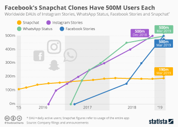 Facebook's Snapchat Clones Have 500M Users Each