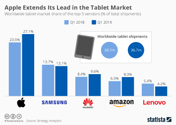 Tablets Infographic - Apple Extends Its Lead in the Tablet Market
