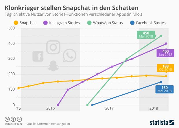 Infografik: Klonkrieger stellen Snapchat in den Schatten