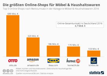Möbelindustrie in Deutschland Infografik - Top 5 Online-Shops in der Kategorie Möbel & Haushaltswaren