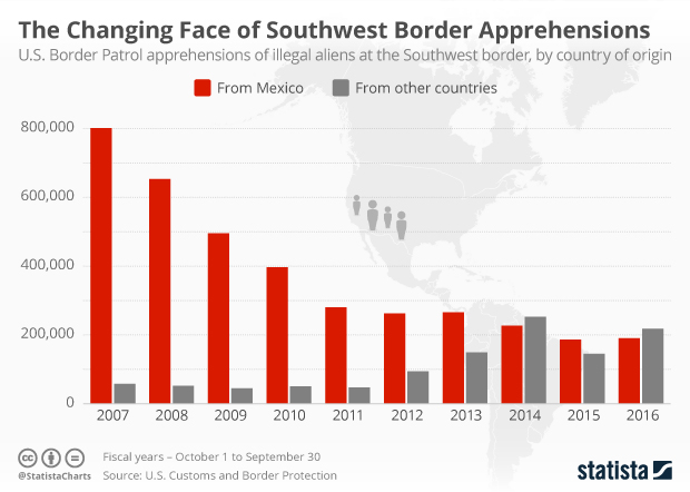 Chart The Changing Face Of Southwest Border Apprehensions Statista