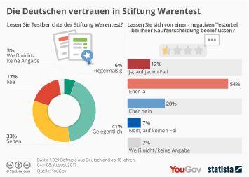 Produktvergleich im Internet Infografik - Stiftung Warentest hat Einfluss - vor allem bei negativen Testberichten
