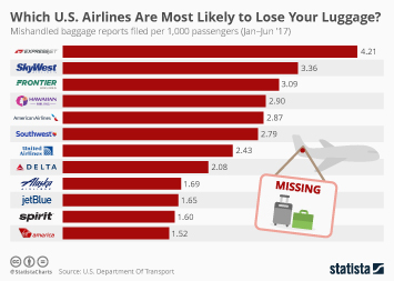 Which U.S. Airlines Are Most Likely To Lose Your Luggage?