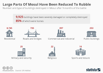 Iraq Infographic - Large Parts Of Mosul Have Been Reduced To Rubble
